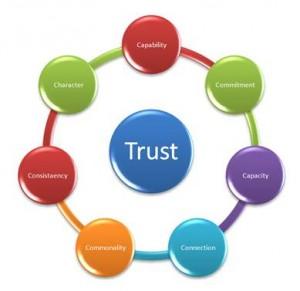 7-Cs-of-Trust