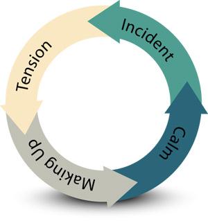 rls-cycle-of-violance
